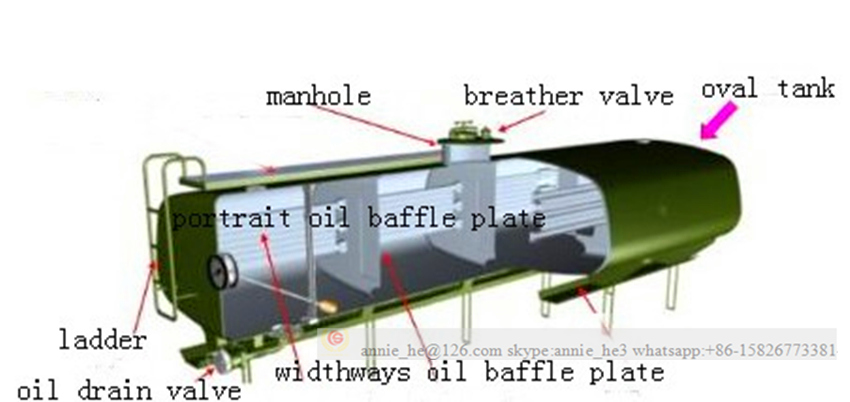 Oil Tank Truck Inside Representation